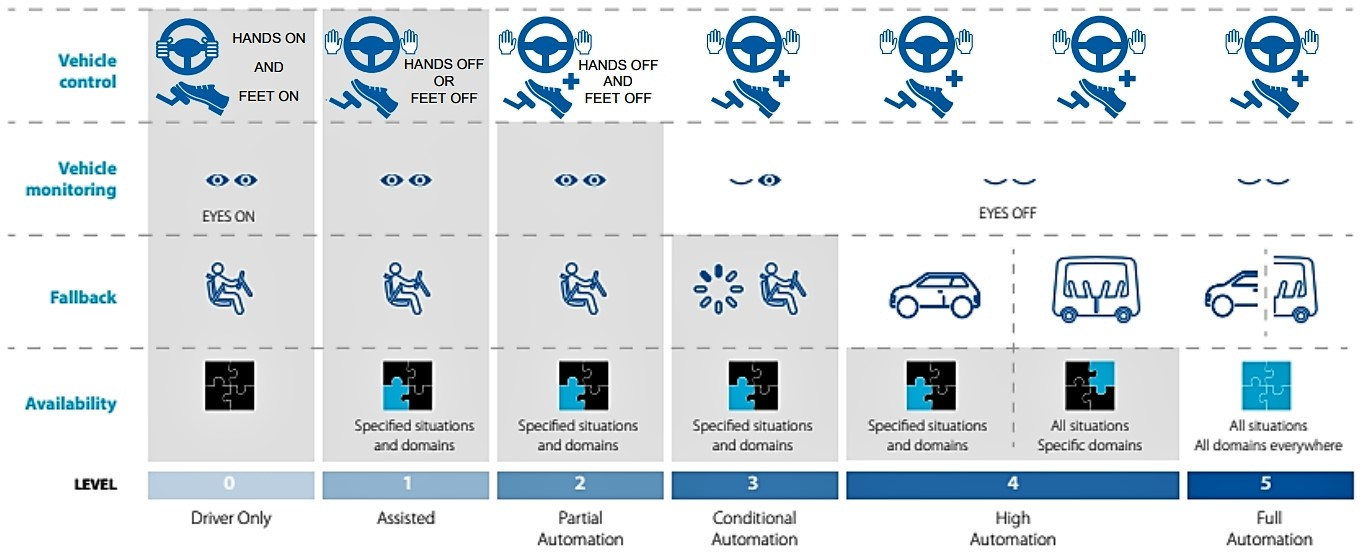 6 Levels of Automated Driving