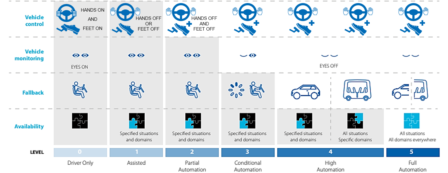 Automated Driving Technology Roadmap