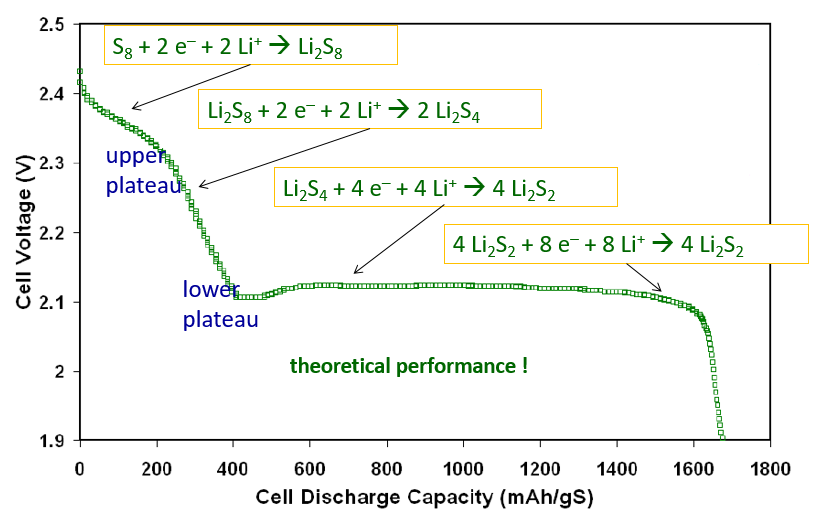 cell discharge curve