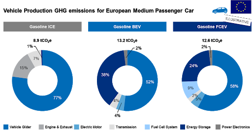 Vehicle production GHG emissions from EU passenger cars